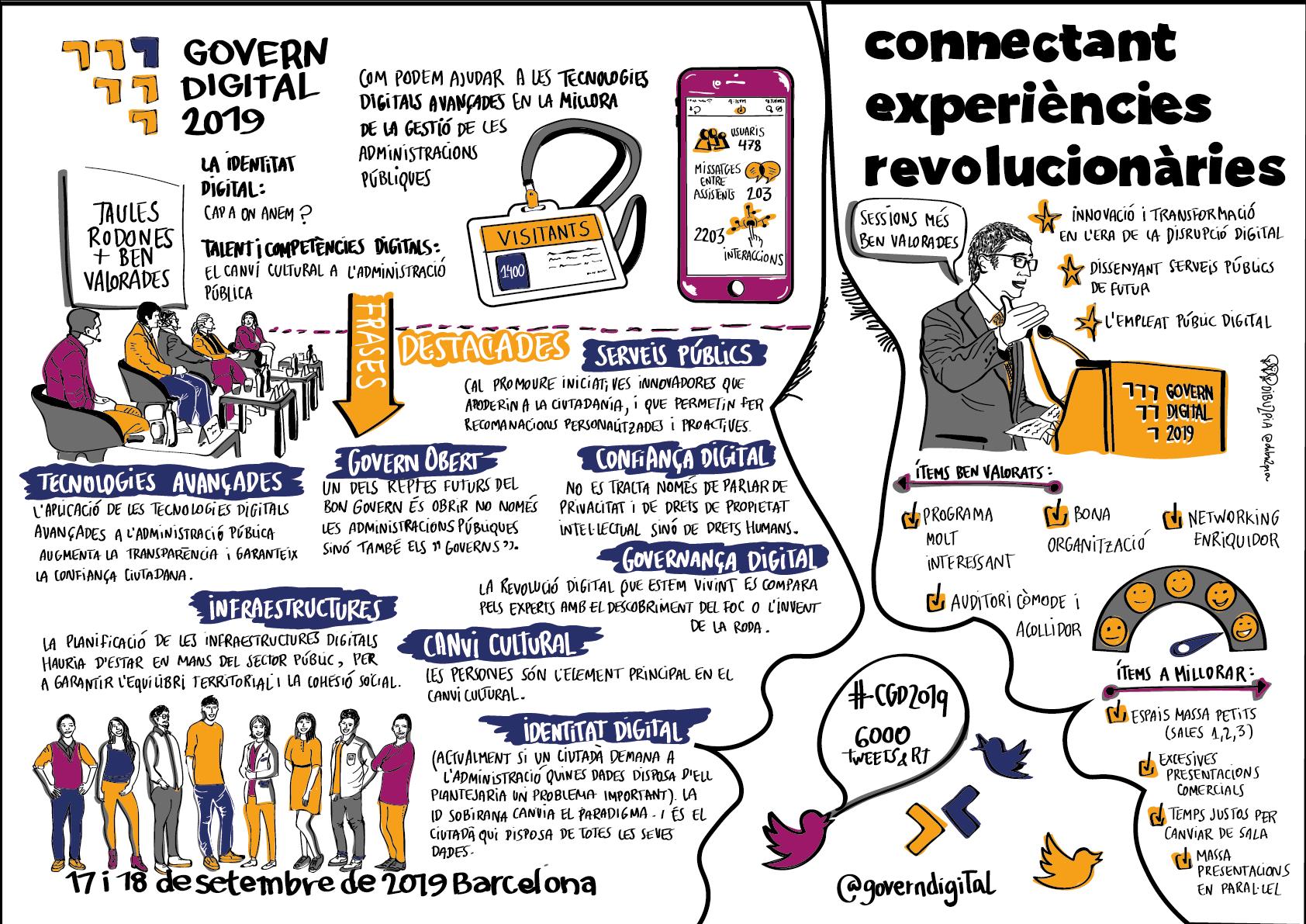 Infografia resum del Congrés de Govern Digital 2019